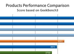 Products Performance Comparison